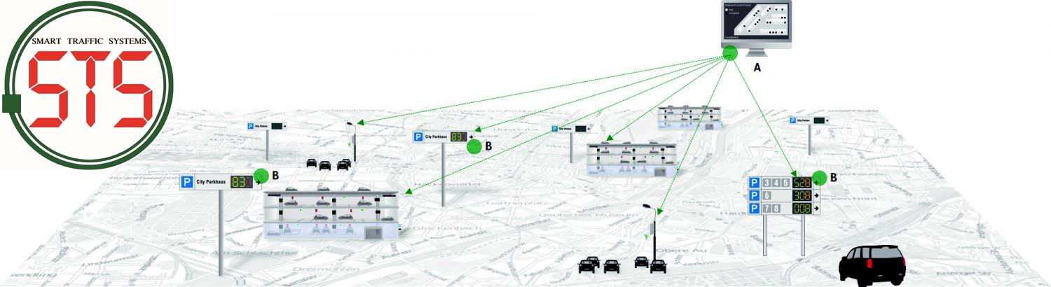 SMART TRAFFIC SYSTEMS